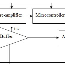 (PDF) Microcontroller Based Low-Power Consumption Smart