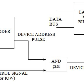 A simple block diagram of I/O interface The basic input