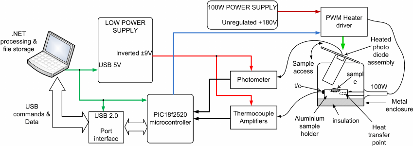 Block diagram of the TL system. The thermocouple is