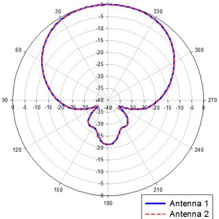 Simulation results for wire dipoles in four different