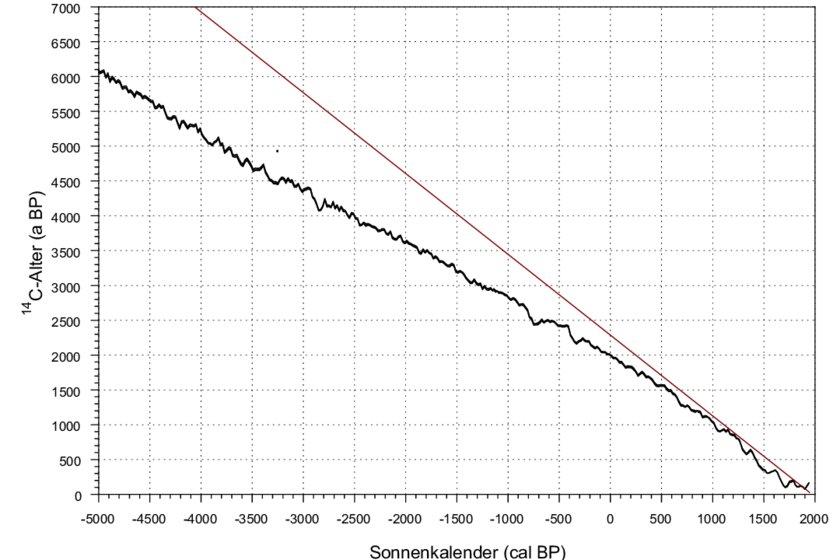 Abb. 5. Mittlere Abweichung zwischen der 14 C-Altersskala