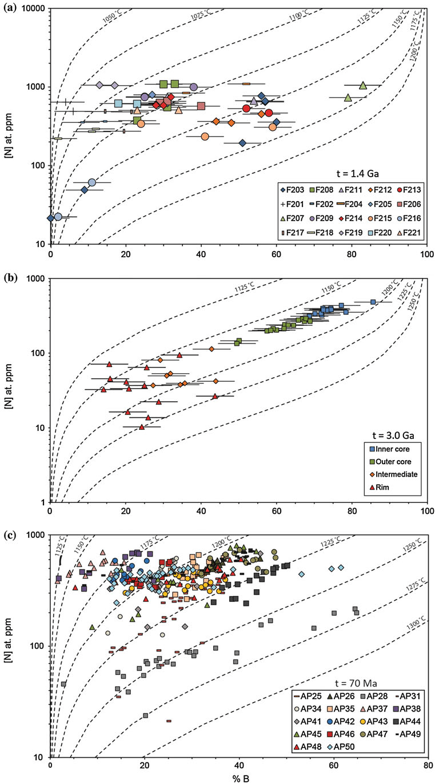 hight resolution of nitrogen abundance and aggregation state b of diamonds from a finsch b