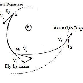 (PDF) Design of Gravity Assist trajectory from Earth to
