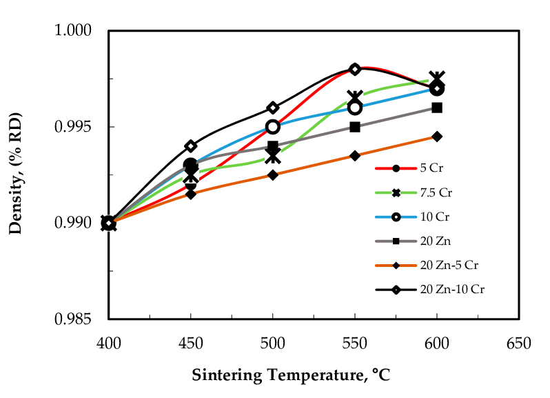 The effect of the sintering temperature on the relative