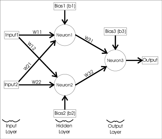 Topology of ANN used to solve logic-XOR problem