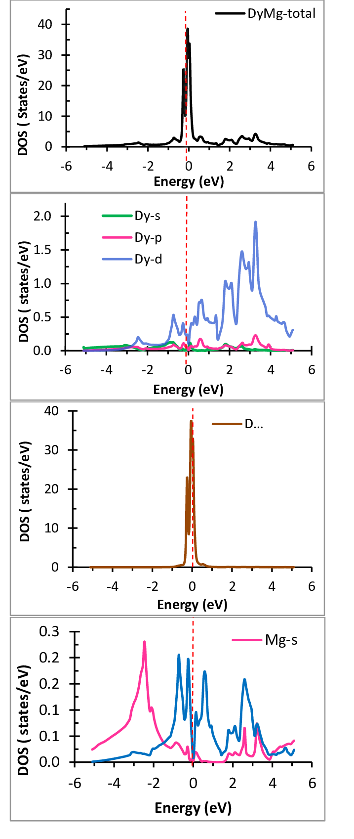 medium resolution of total and partial density of states of dymg in b2 phase the fermi level is