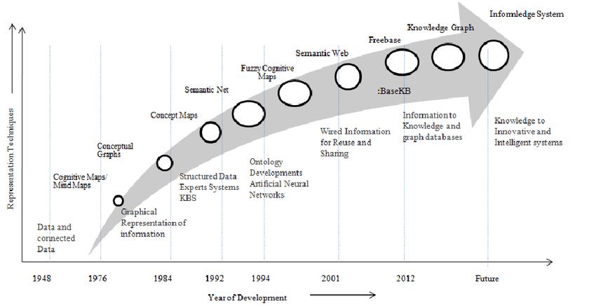 Evolution of Knowledge Representation Techniques