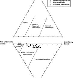 diamond diagram basu et al 1975 to determine the provenance for the [ 850 x 1171 Pixel ]