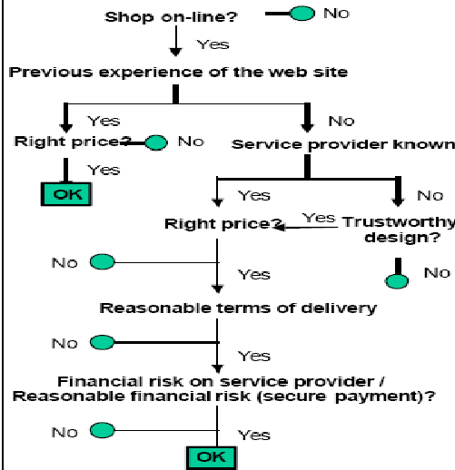 A flow chart of the transaction process and the trust
