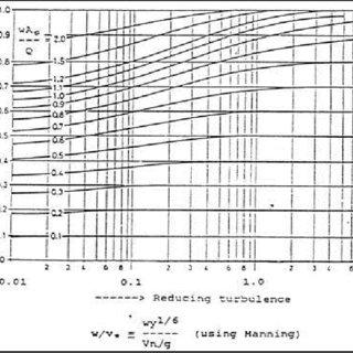 (PDF) Settling Basin Design Criteria and Trap Efficiency