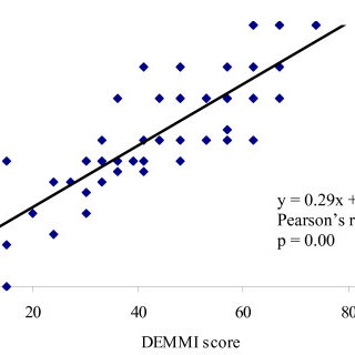 Scatterplot of DEMMI and BI scores at initial assessment
