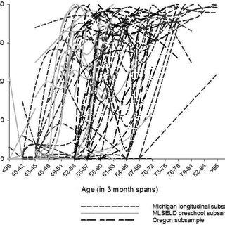 (PDF) The Development of Self-Regulation Across Early