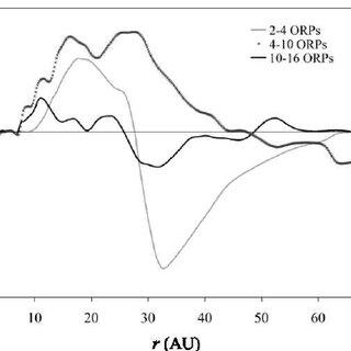 (PDF) The Thermal Regulation of Gravitational