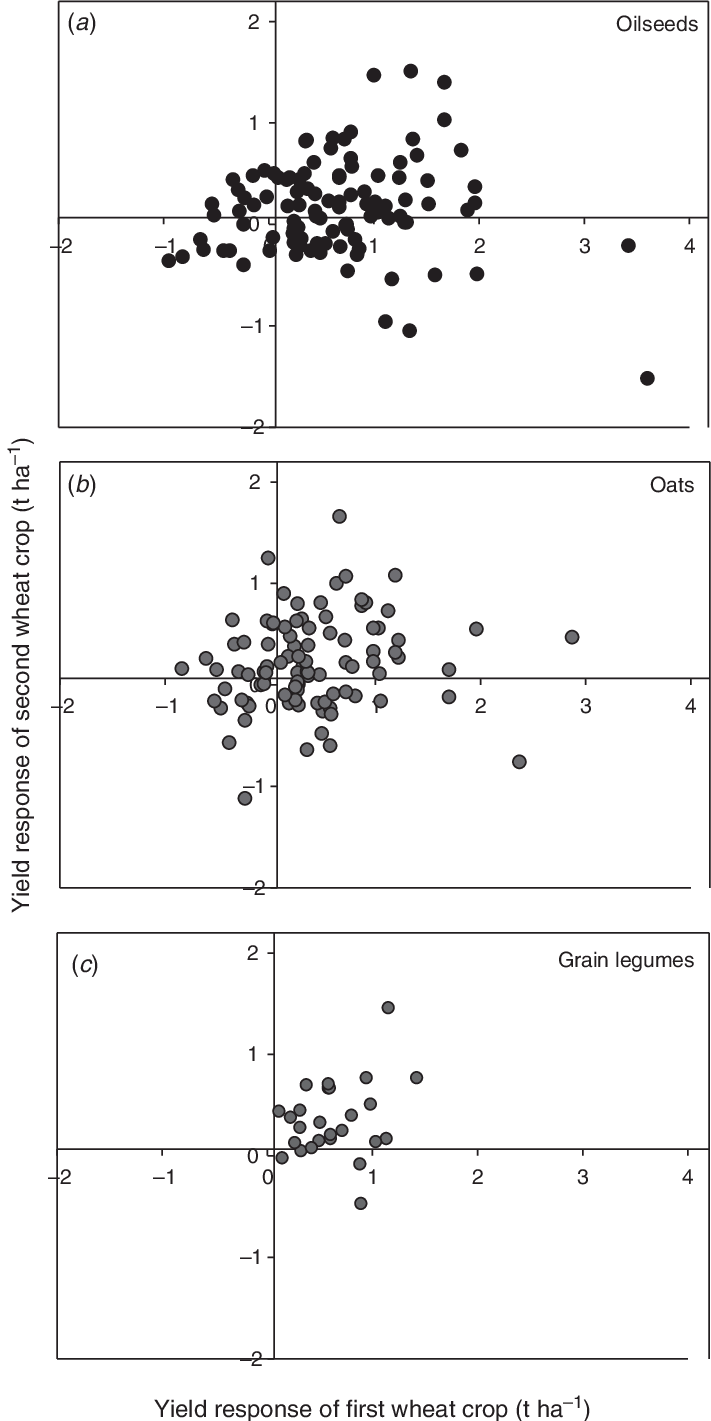 hight resolution of comparison of the yield response of wheat growing in the first and second years after break