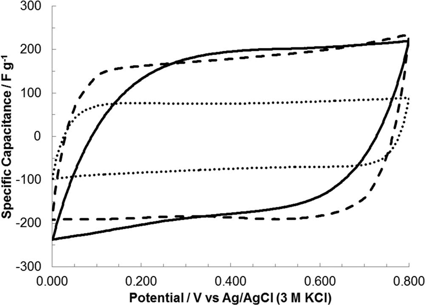 Cyclic voltammetry at a scan rate of 5 mV s −1 , using the