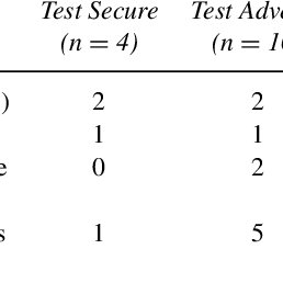 (PDF) Conceptualizing Teaching to the Test Under Standards