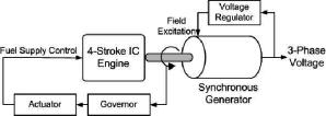 Generator Engine Diagram   Wiring Diagram