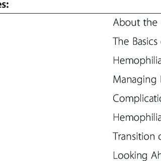 Image illustrating the heredity of hemophilia after