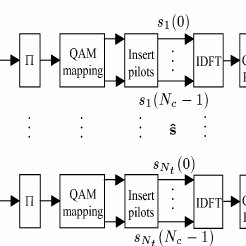 Block Diagram for Simplified MIMO-OFDM System. (IEEE