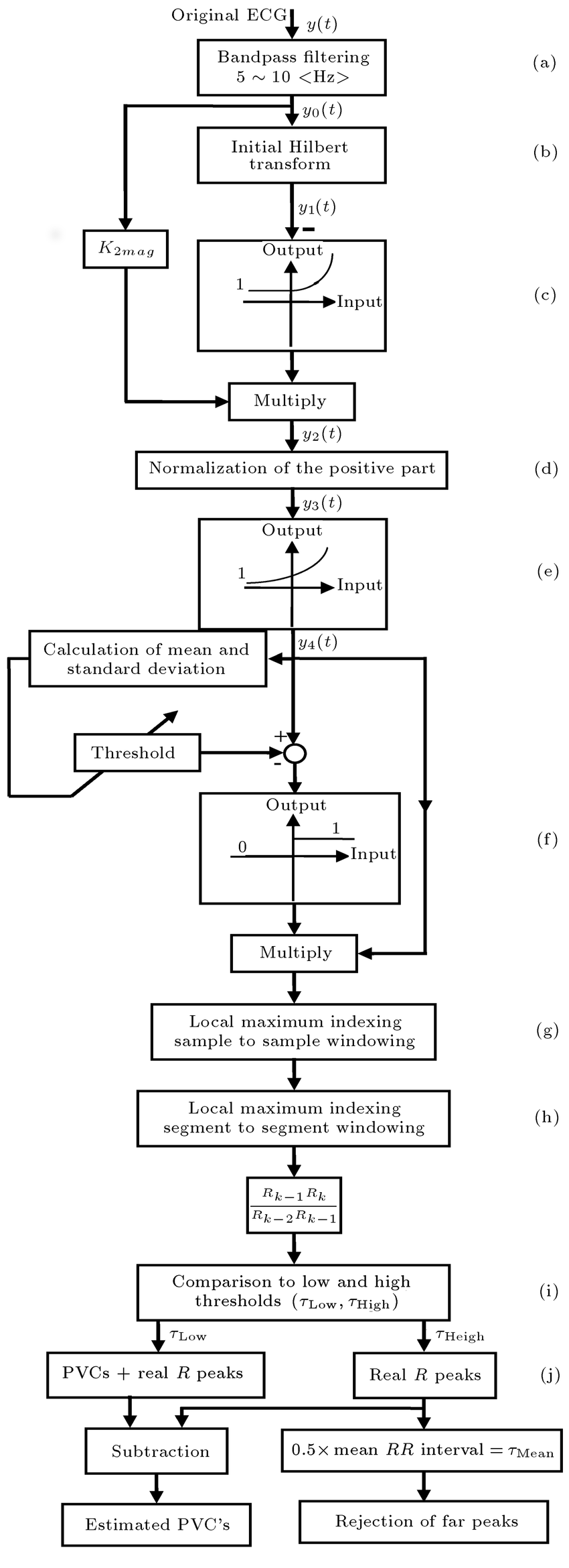 The block diagram of the MHT algorithm. From a general