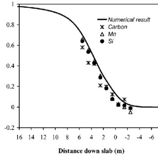 Schematic of crack defects in continuous casting of steel