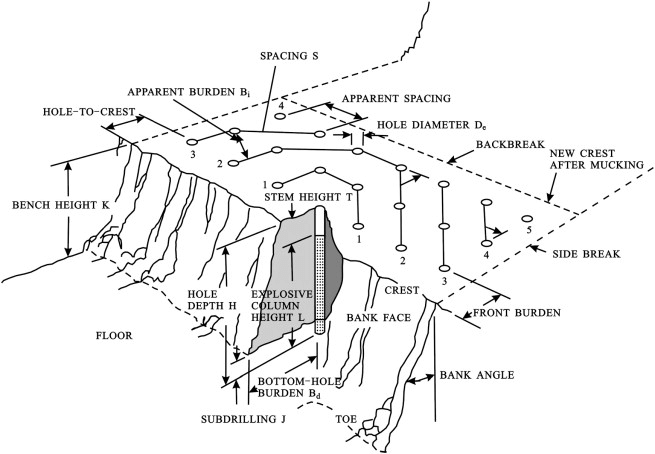 A view of the blasting pattern in open-pit mine (Hustrulid