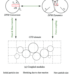 schematic of dem cfd approach  [ 680 x 1253 Pixel ]