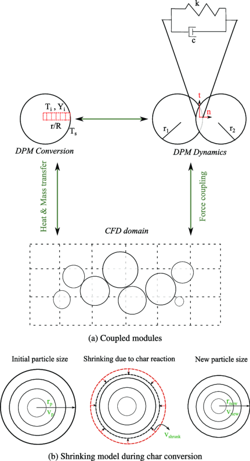small resolution of schematic of dem cfd approach