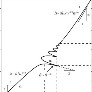 Distribution on the (Π 1 , Π 2 )-plane of the laboratory