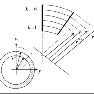 (PDF) Transverse vibration analysis of generally laminated