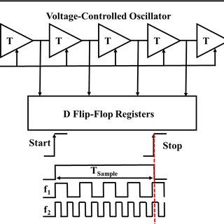 6 Voltage-to-frequency converter based ADC schematic