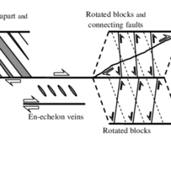Strike Slip Fault Block Diagram Domain Class Example Schematic Sowing Structures Around Damage Zones