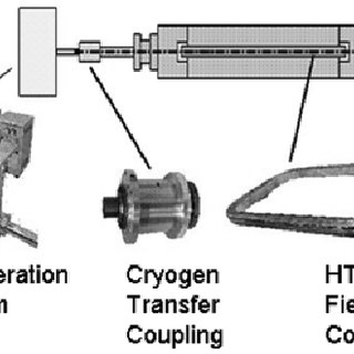 HV winding-cable (1) conductor; (2) inner semiconducting