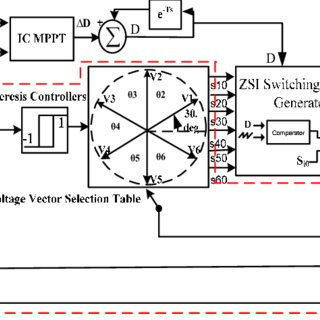 (PDF) Supplying a brushless DC motor by Z-source PV power