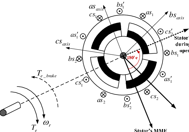 Stator and rotor magnetic fields in the motor and