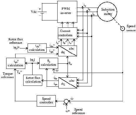 Block diagram of the indirect vector control technique
