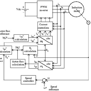 (PDF) Hybrid Speed Control of Induction Motor using PI and