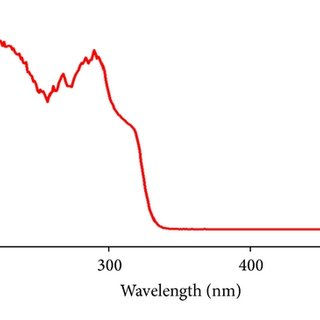 The UV/Vis spectrum of 10−2 M, benzaldehyde compound 1 in