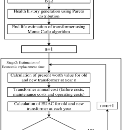 the calculation procedure of economic replacement time of transformer  [ 850 x 1550 Pixel ]