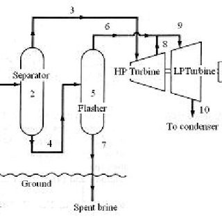 Simplified schematic of flow diagram for a single flash