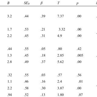(PDF) Science Motivation of University Students
