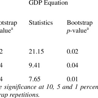 (PDF) Causality between Exports and Economic Growth in