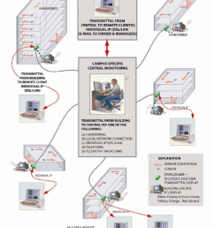 a schematic of campus oriented monitoring system each building within a campus may have its [ 796 x 1029 Pixel ]