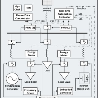 (PDF) Microgrid automation assisted by synchrophasors