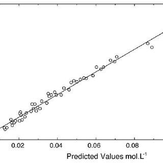 (PDF) Solubility of chlorine in aqueous hydrochloric acid