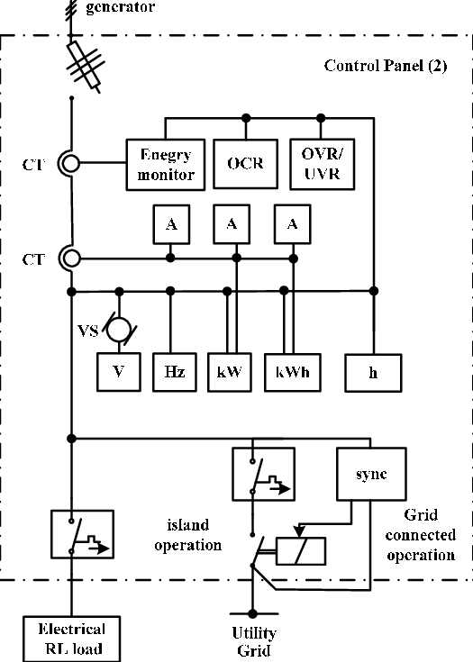 Single line diagram of control panel 2 harmonic contents