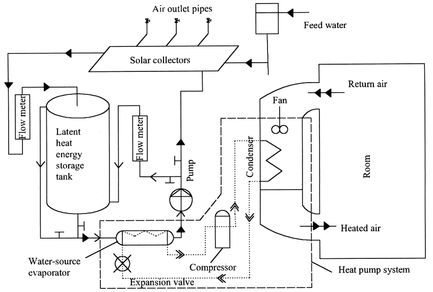 Solar assisted heat pump system with latent heat storage
