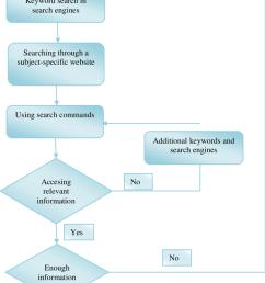 flow diagram of elementary school teachers internet search strategy process [ 850 x 1330 Pixel ]
