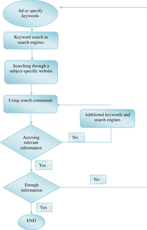medium resolution of flow diagram of elementary school teachers internet search strategy process