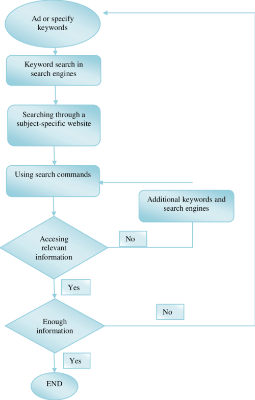 small resolution of flow diagram of elementary school teachers internet search strategy process